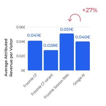 Froomle.ai average revenue model